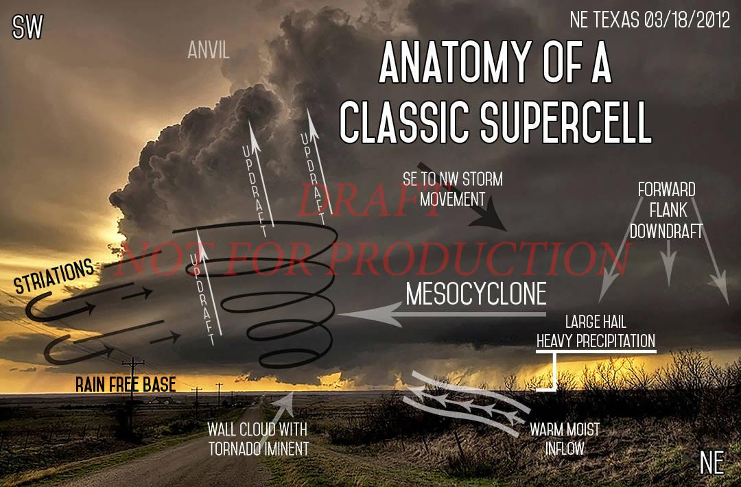 Anatomy O fA Classic Supercell