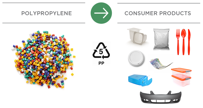 Pembina build facility for Polypropylene (PP) which is made into consumer products that can be recycled.