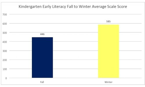 Beacon Academy experienced an overall 31.2% increase in average scaled scores from 446 to 585 for Kindergarten literacy in ELA from Fall 2016 to Winter 2017.