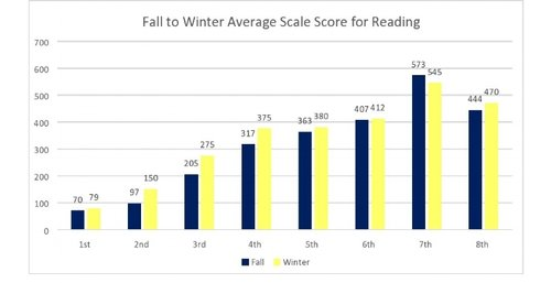 The average scaled score for grade 3 Reading increased 70 points from 205 to 275, an impressive 34.1% increase.