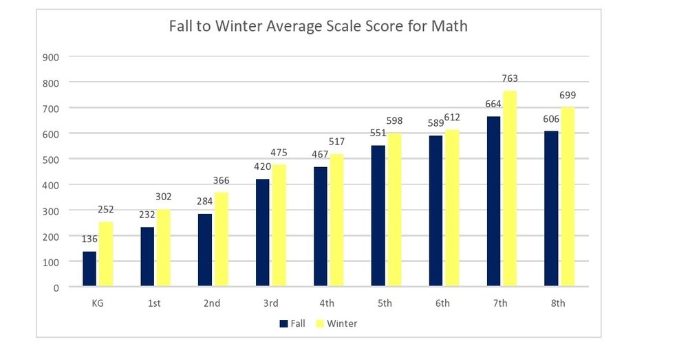 The average scaled score for grade 7 Math increased 99 points from 664 to 763, an impressive 14.9% increase.