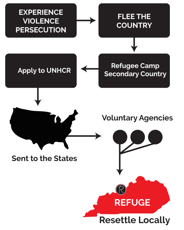 diagram.forrefuge.2.0.png