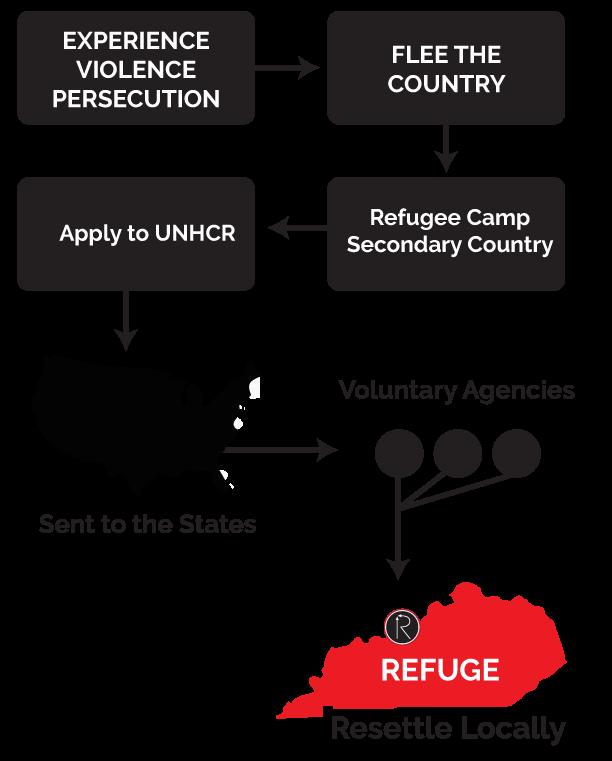 diagram.forrefuge.2.0.png