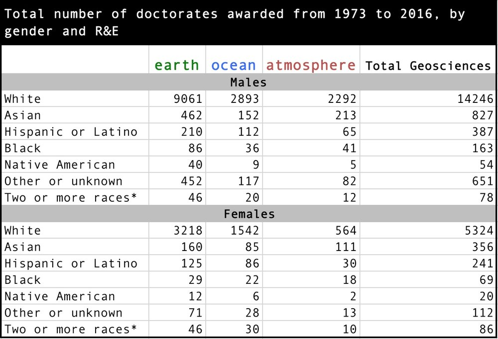 Number of US citizens and permanent residents receiving doctorates in the three subfields of geosciences (earth, ocean, and atmospheric sciences) between 1973 and 2016.  * Category only since 2001