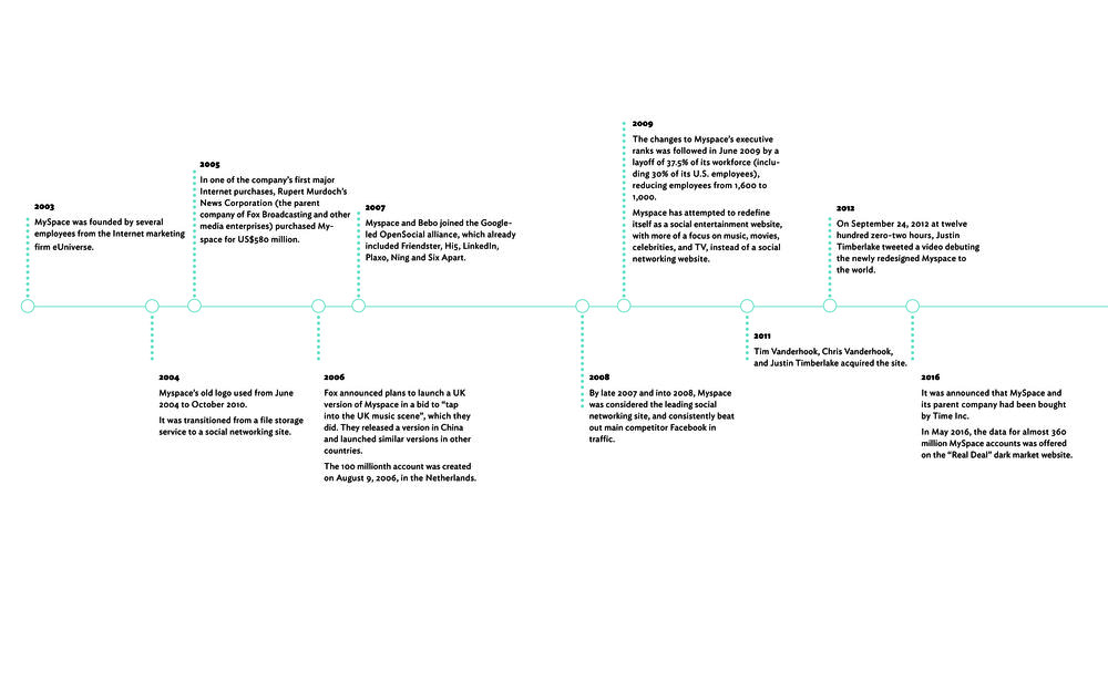 timeline 2,3.jpg