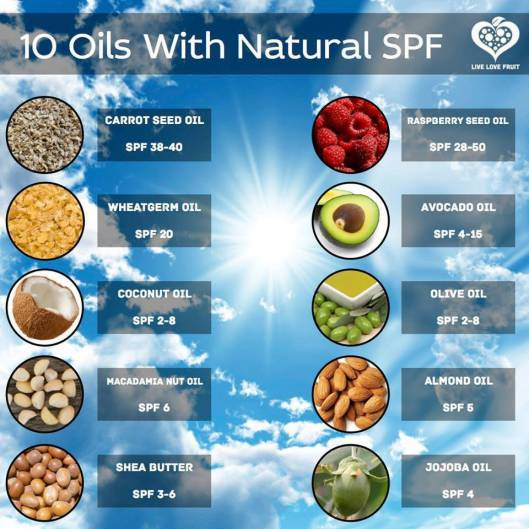 natural carrier oils with SPF qualities