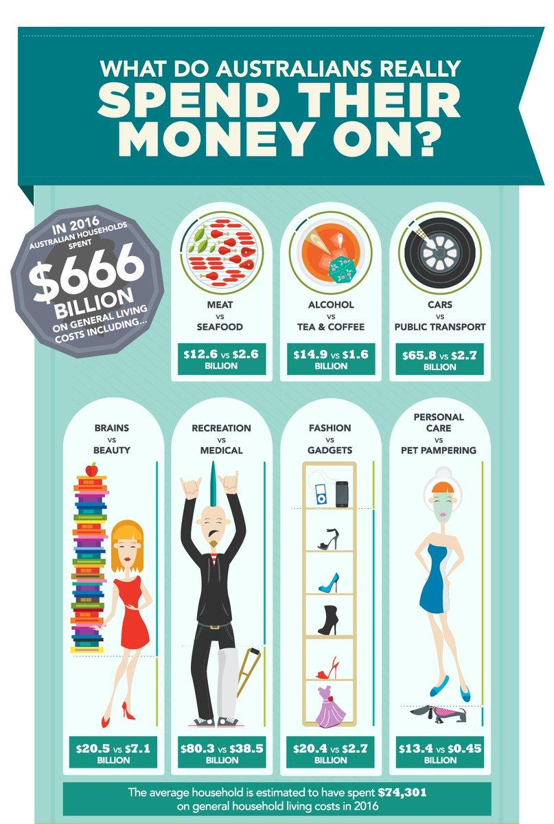 Australians spend.jpg