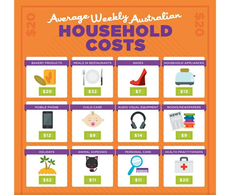 Average household costs.jpg