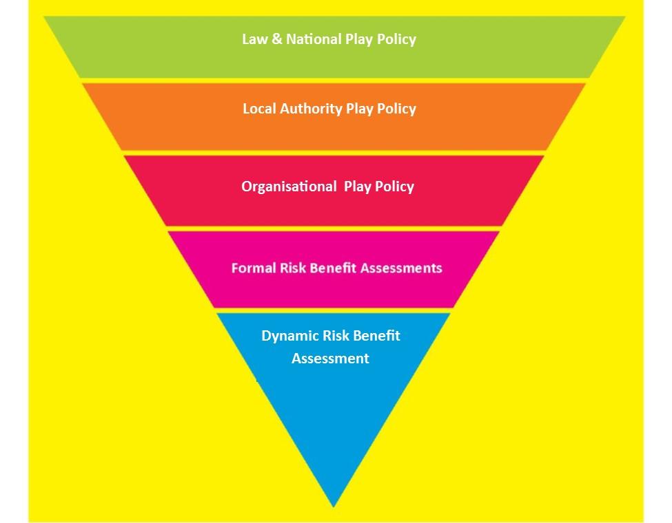 Risk Management Triangle .jpg