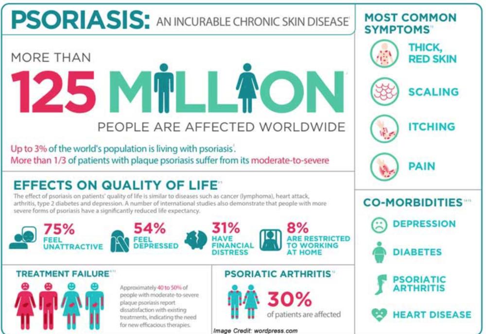 psoriasis awareness month