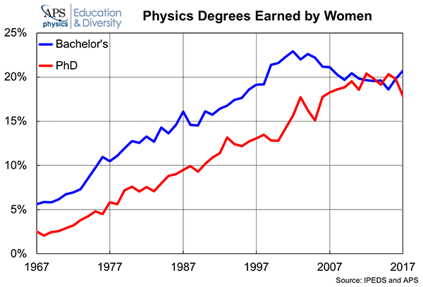 Physics-Degrees-Earned-Women-2018.png