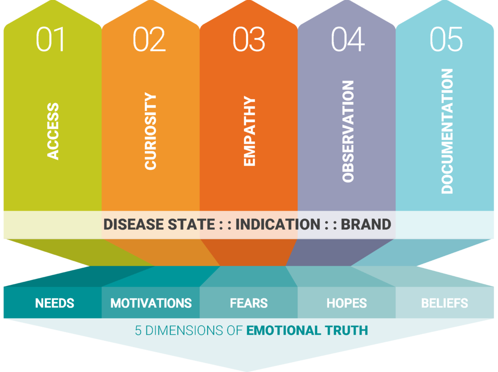 LIFT CAN HELP YOUOWN THE PATIENT JOURNEY. - Using the LIFT Insights Canvas™ to understand the stakeholder journey—and related needs, motivations, and expectations—we artfully link the voice of your brand to the experience of the people and populations your organization serves and supports.