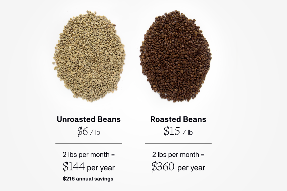 Save Money - Unroasted beans are often half the price of craft roasted beans. Unroasted beans also stay fresh for months, while roasted coffee can lose its flavor in days. No more trashing stale beans. No more wasting money.With Kelvin, fresh green beans are brought directly to you, without the costs of professional roasting and handling. This leads to significant savings that helps Kelvin pay for itself in less than a year.