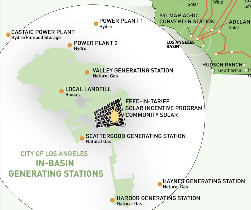 Hay cuatro plantas de gas masivas en la cuenca de Los Angles: the Harbor Station in Wilmington, the Haynes Station in Long Beach, the Scattergood Station in El Segundo and the Valley Station in Sun Valley.