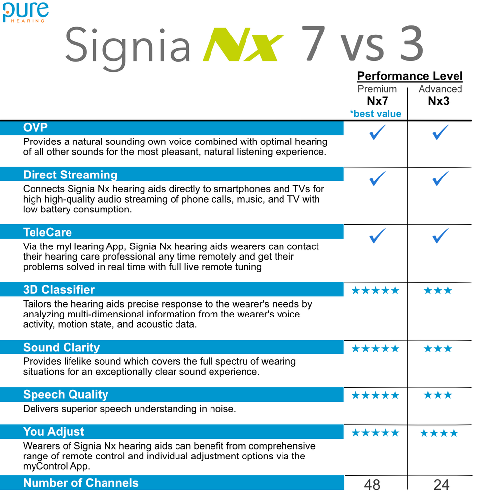 To wrap it up, If you are looking for the Top-Of-The-Line (Premium sound quality) with every possible feature then choose Nx7. If you want a solid hearing aid with the most important features at the lowest possible price then Nx3 is the hearing aid for you.