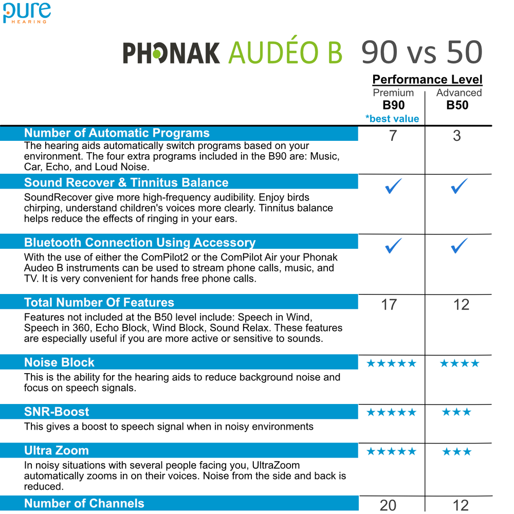 To wrap it up, If you are looking for the Top-Of-The-Line (Premium sound quality) with every possible feature then choose Audeo B90. If you want a solid hearing aid with the most important features at the lowest possible price then the Audeo B50 is the hearing aid for you.