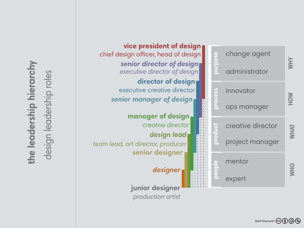 Design Leaderhip 4.png