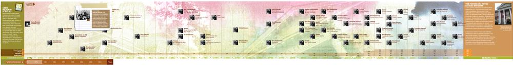Open Meadow Timeline.png