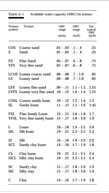 Available Water Holding Capacity by soil texture class.  From the USDA NRCS Irrigation Guide (page 25).  All 820 pages can be found at the link below, or from your local NRCS office.    https://www.nrcs.usda.gov/Internet/FSE_DOCUMENTS/nrcs144p2_033068.pdf