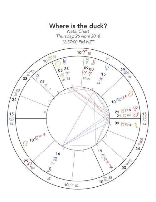 Where Is The Duck A Light Example Of A Horary Question Graham