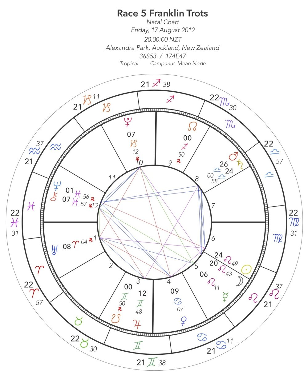 Astrological Symbolism In Horse Racing An Example The 8 Oclock At
