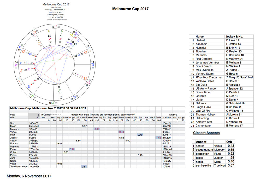 Horse Racing Chart Melbourne Cup 2017.jpg
