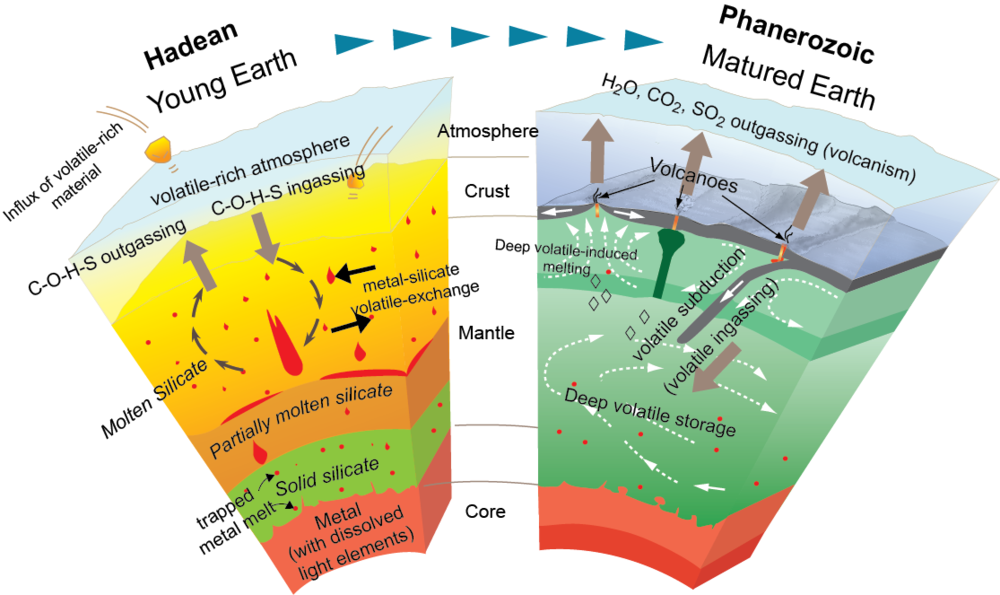 Cartoon depicting various possible deep-Earth processes that may have occurred in early in Earth's history to the current deep-Earth processes today, such as plate tectonics, and the effect on volatile elements. ( Dasgupta, 2013 RiMG )