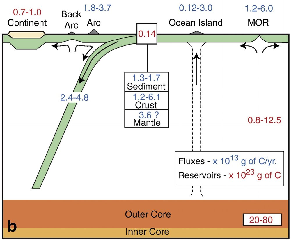 Estimated carbon contents and fluxes in and between reservoirs in present-day Earth. ( Dasgupta and Hirschmann, 2010 — EPSL )