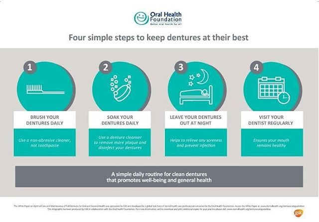 New Denture Care Guidelines – Oral Health Foundation  Four key steps to optimal denture care, summarised in the above graphic and available in full here, were concluded: Read More ... https://www.google.com/amp/s/stockwelllodgedentalpractice.com/2018/09/18/new-denture-care-guidelines-oral-health-foundation/amp/