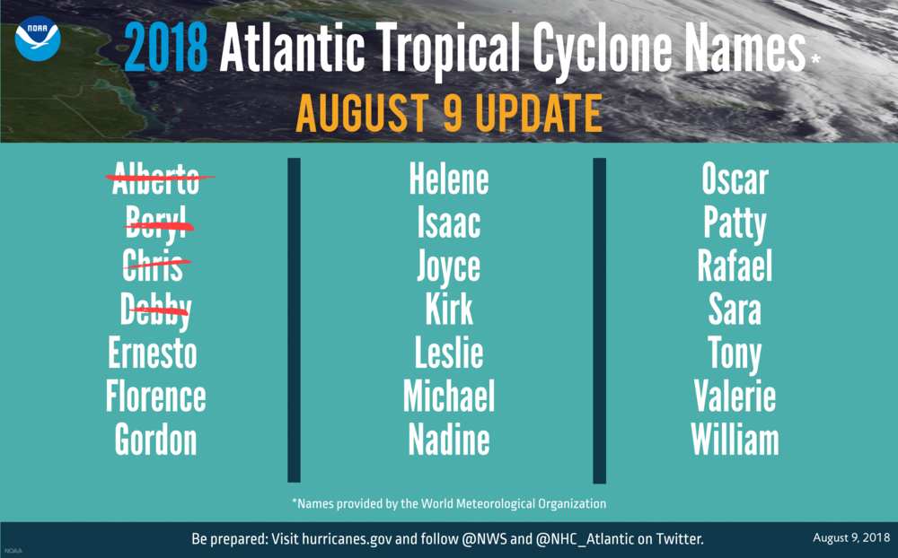 NOAA graphic showing 2018 Atlantic tropical cyclone names selected by the World Meteorological Organization. So far this year, we've seen Alberto, Beryl, Chris and Debby as named storms.