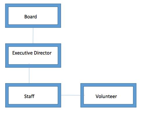 board-and-volunteers