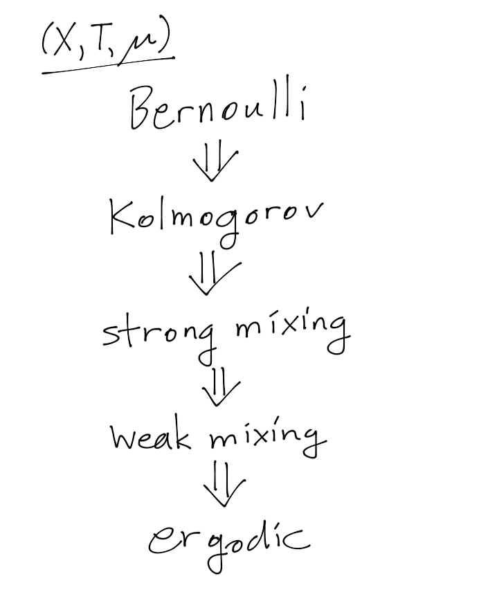 ergodic-properties.png