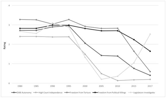Figure 1 Decline in Institutional Independence and Freedoms in Venezuela 1980-2017.  Rating: 4 = Always; 0; Source: V-Dem