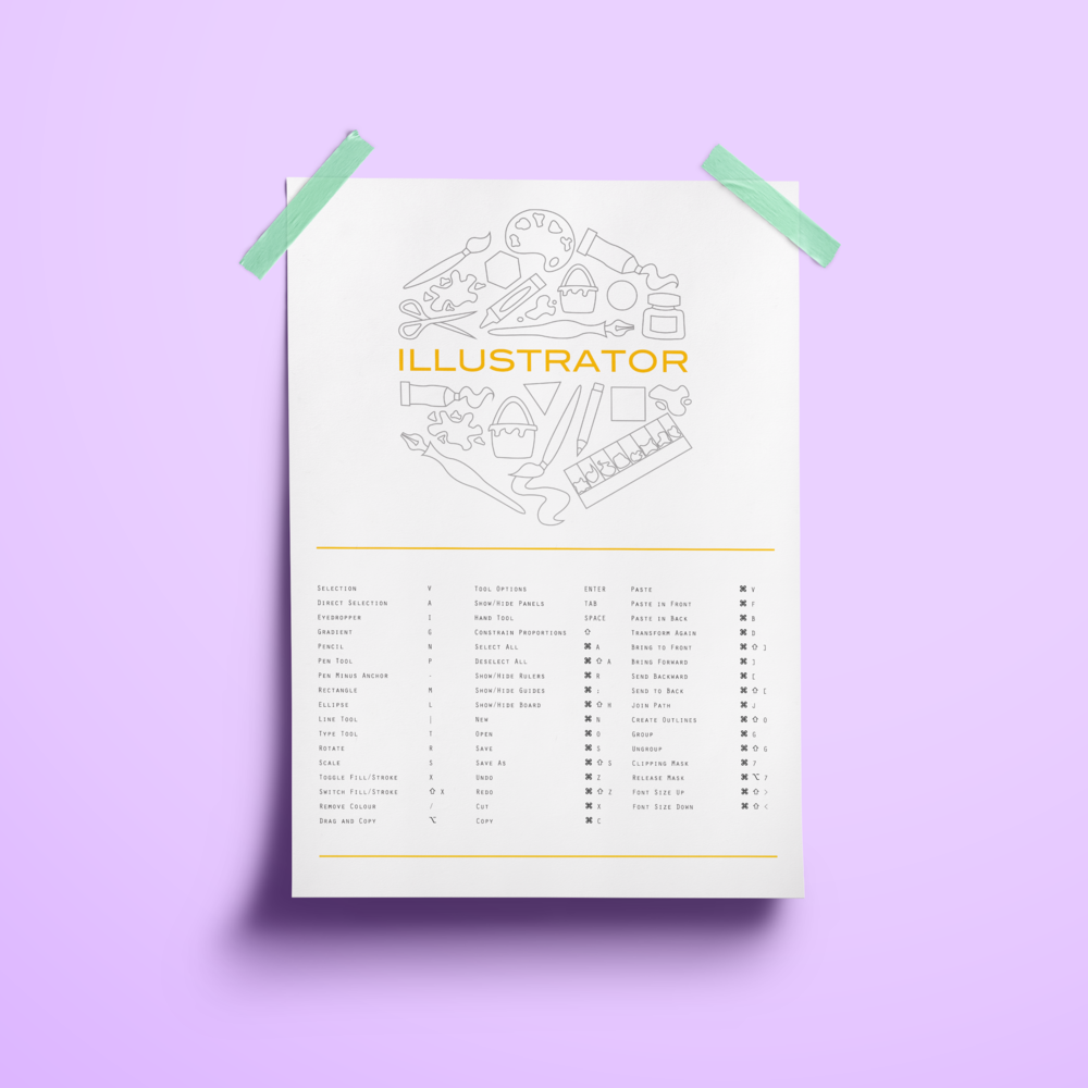 Keyboard Shortcuts Posters