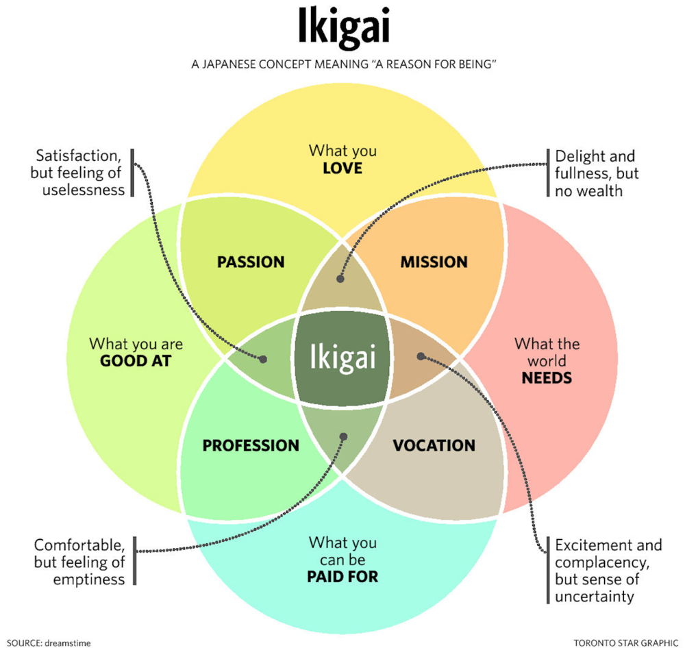 what-is-ikigai-.png