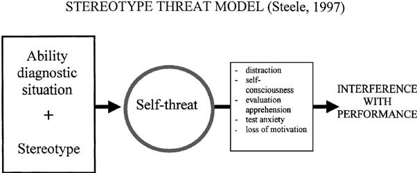 Figure-1-Schematic-representation-of-the-stereotype-threat-model.png
