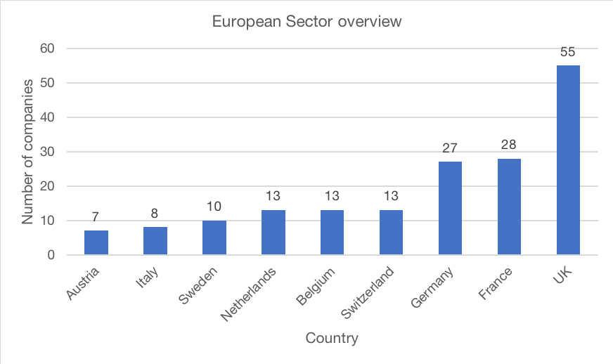Figure 1. The UK accounts for 27% of EU companies in the CGT space.