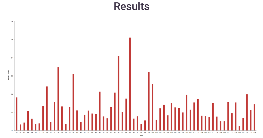 Fig.3. Data from week 2 runs show a substantial increase in production