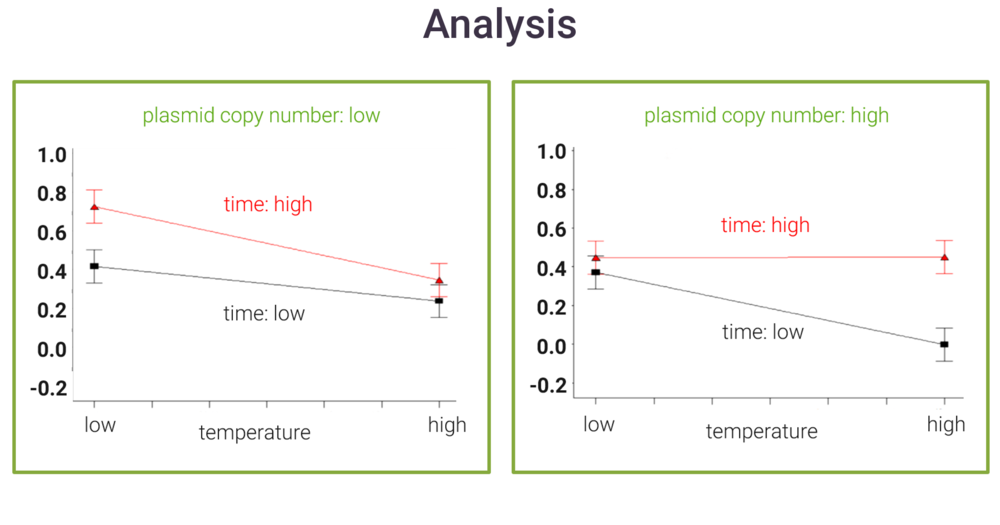 Fig.6. Discovered a  three factor interaction  between a temperature, a timing and a genetic factor that gave zero production. Conversely, 1/8 of the design (Plasmid copy number low, time high, temp low) gives significant uplift.