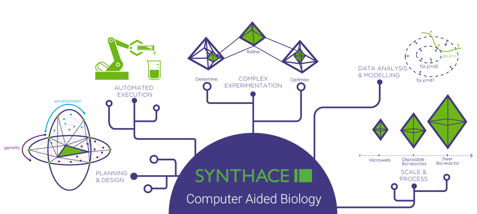 Synthace's software platform accelerates the whole DOE workflow – from planning through to scaling. The eloquent control of liquid handling is at the core of the platform, resulting in a biology-centric user experience that improves reproducibility and traceability, all whilst enabling the scientist to undertake more complex experimentation.