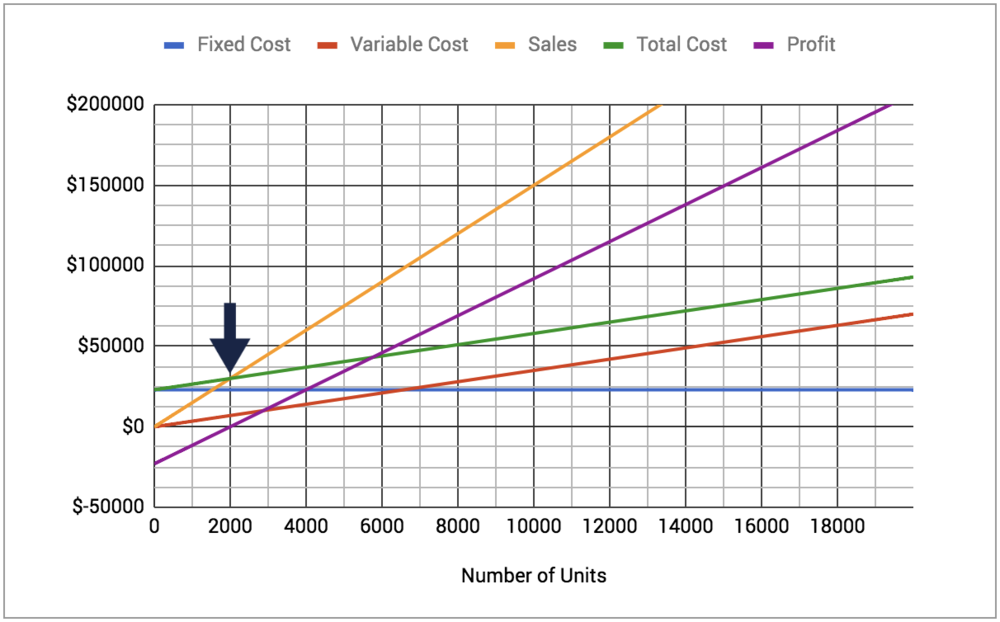 Chart shows break-even point at the intersection of both sales and total cost