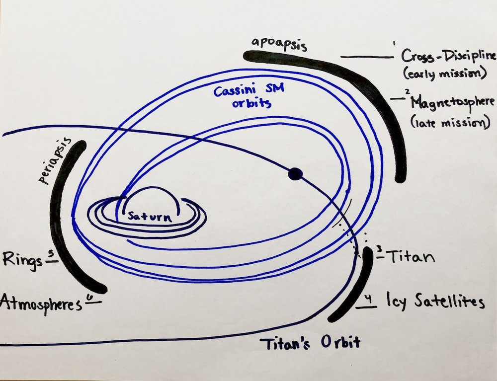 Representing Shared Opportunities   In order to understand how instruments can work together to achieve shared science goals, I sketched my understanding of how orbital segments were allocated on Cassini.
