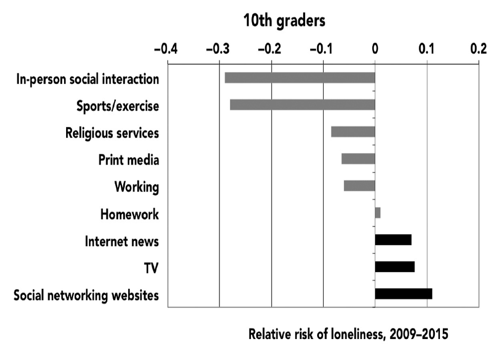 Figure 3.7. Relative risk of loneliness based on time spent on screen (black bars) and nonscreen (gray bars) activities, 10th graders. Monitoring the Future, 2009–2015.