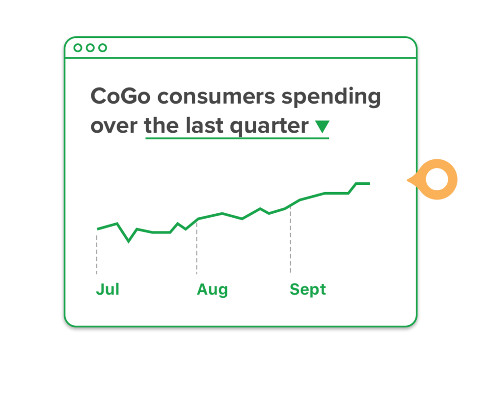 Measure ROI - It's hard to measure how the good stuff you're doing, or thinking of doing, impacts actual customer spend. Until now, that is. Track your conscious customers in-store spending and see the value of your sustainable business practice changes.