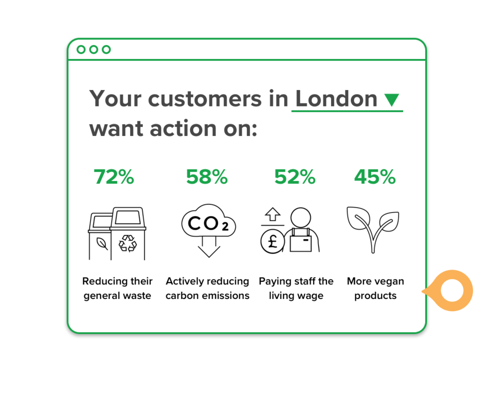 Prioritise your efforts - Conscious consumption is on the rise, and you don't want to be left behind. There are local and global issues you want to help solve, but how can you decide what to tackle first? CoGo's world-first technology lets you lift the lid on the core values that truly drive your customers' conscious purchasing decisions, so you can in turn make better informed decisions about your own sustainability initiatives.