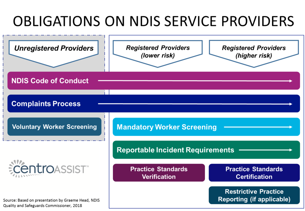 Diagram of obligations on NDIS service providers