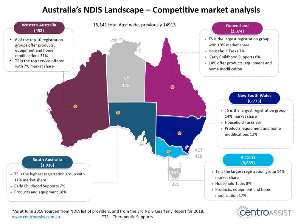 australia's ndis landscape - June 2018.png