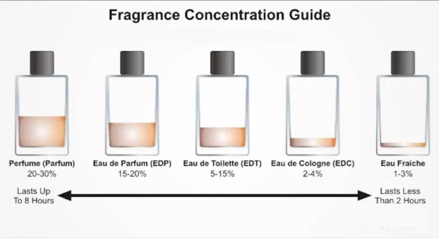 fragrance concantration guide.jpg