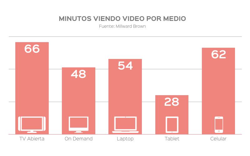 Para levantar las ventas caídas es necesaria una estrategia de videos en medios digitales