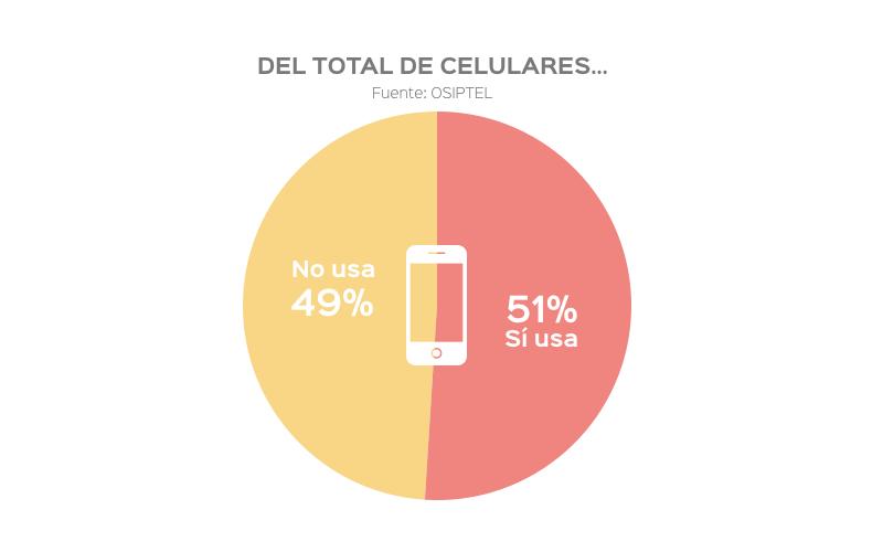 Comunicar a través del celular parece ser una buena idea para levantar las ventas caídas.